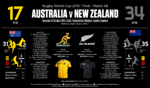 RWC-2015-M48-FINAL-AUSvNZL-A